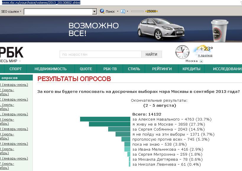 выборы мера Москвы
